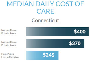 median daily cost of homecare